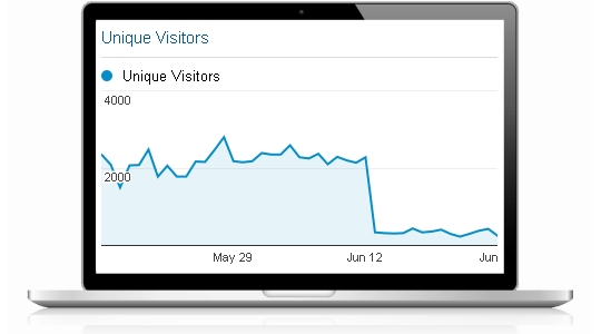 If your site has experienced a sudden drop in traffic, it could be a Google penalty